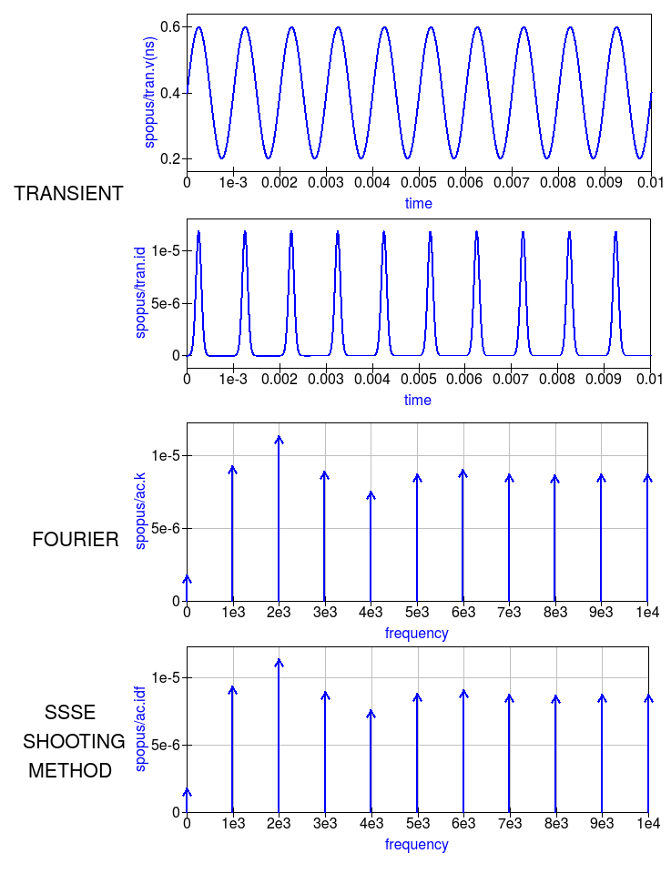 Chapter 13  RF simulation with Ngspice, Xyce and SPICE OPUS